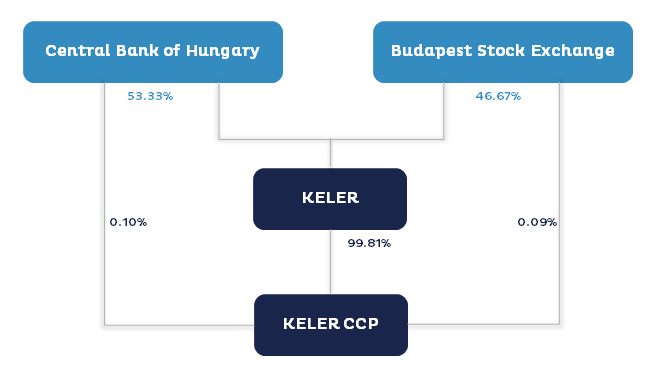 The ownership structure of KELER Ltd.